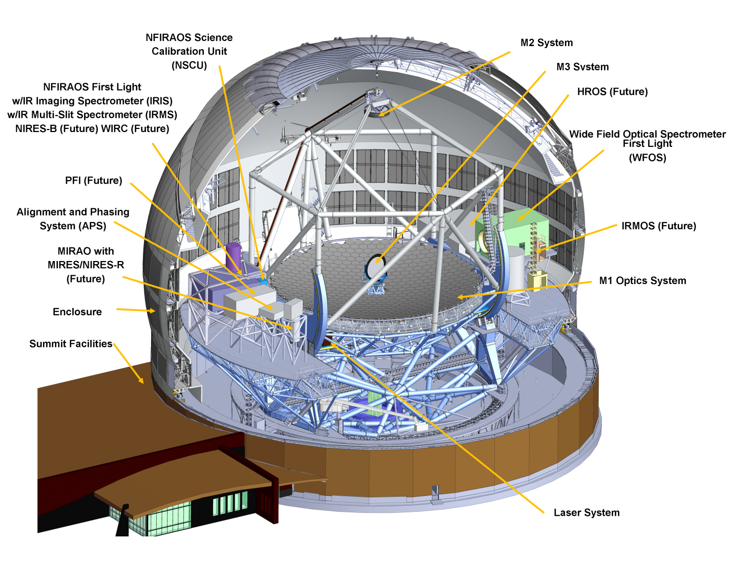 schematic of the TMT observatory